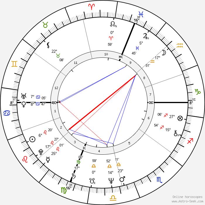 Gabriele Salvatores - Birth horoscope chart