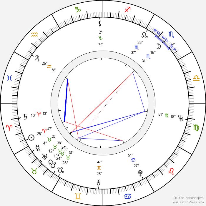 Gabriella Andreini - Birth horoscope chart