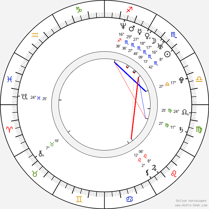 Gabriella Hámori - Birth horoscope chart