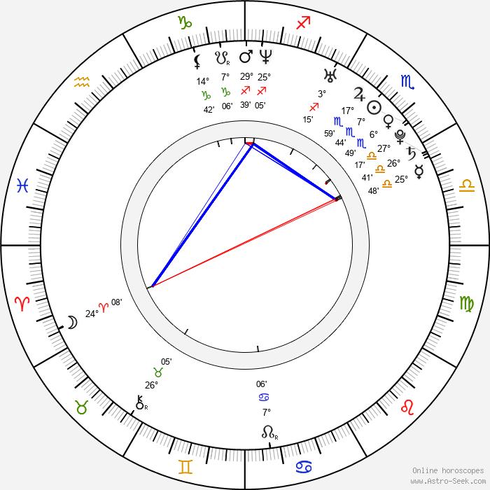 Gabriella Irimia - Birth horoscope chart
