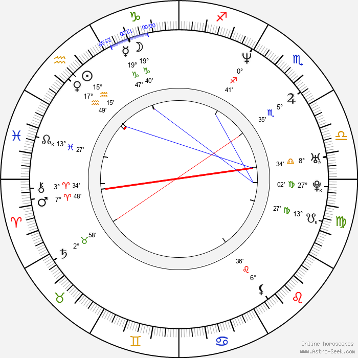 Gabrielle Anwar - Birth horoscope chart