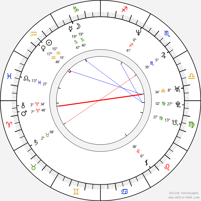 Gabrielle Anwar - Birth horoscope chart