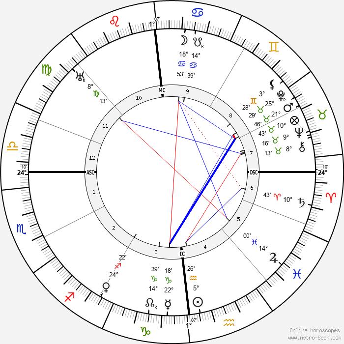 Gabrielle Dorziat - Birth horoscope chart