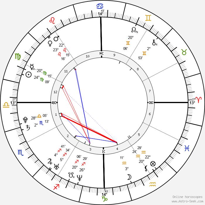 Gabrielle Ferrer - Birth horoscope chart