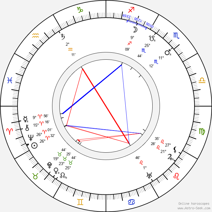 Gabrielle Fontan - Birth horoscope chart