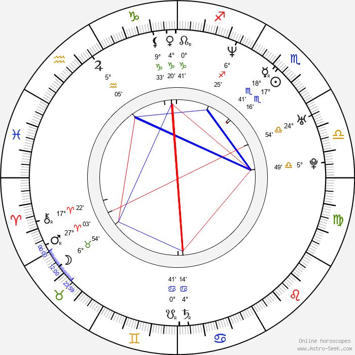 Gabrielle Miller - Birth horoscope chart