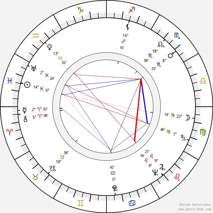 Gaby André - Birth horoscope chart
