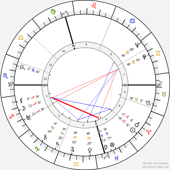 Gaby Basset - Birth horoscope chart