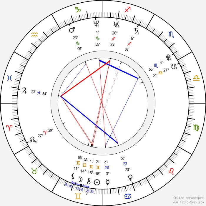 Gaby Blaaser - Birth horoscope chart