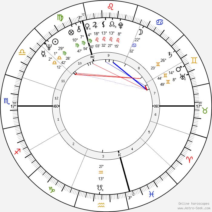 Gaby Dohm - Birth horoscope chart