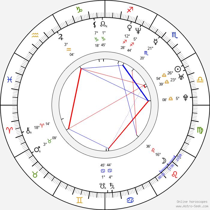 Gaby Milder - Birth horoscope chart