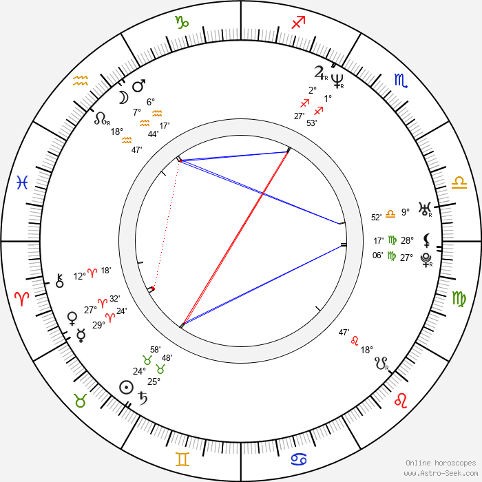 Gadi Harel - Birth horoscope chart