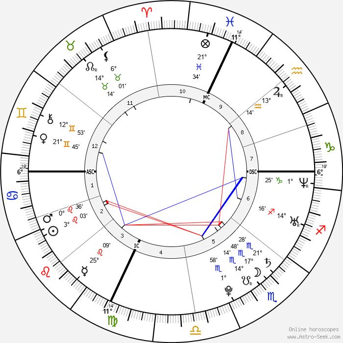 Gaël Clichy - Birth horoscope chart
