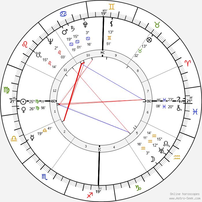 Gaétan Picon - Birth horoscope chart