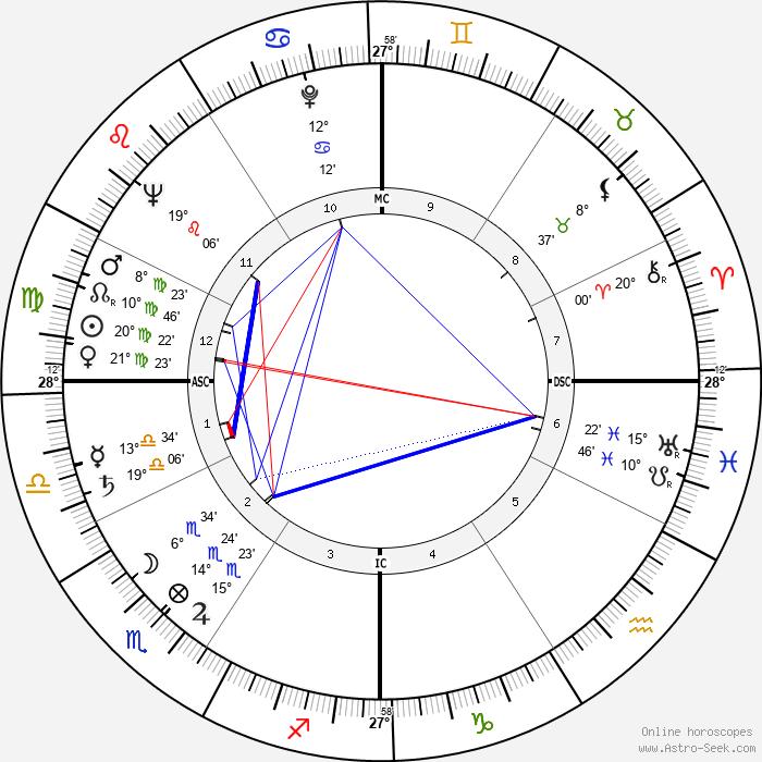Gaetano Badalementi - Birth horoscope chart