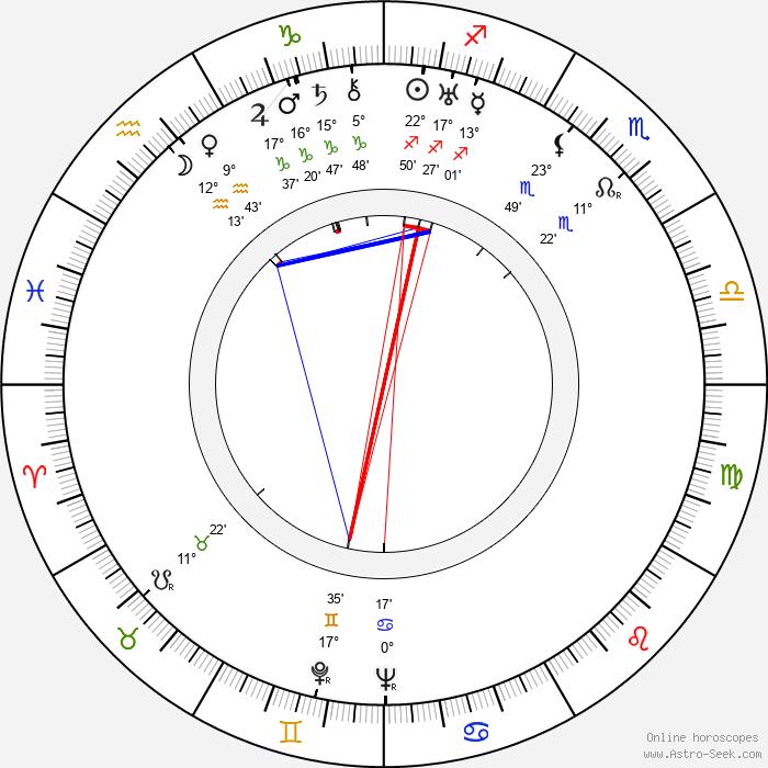 Gail Bonney - Birth horoscope chart