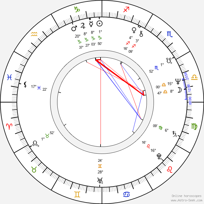 Gail Cronauer - Birth horoscope chart