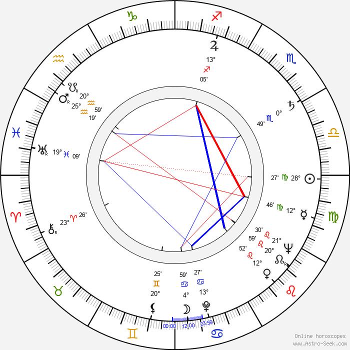 Gail Russell - Birth horoscope chart