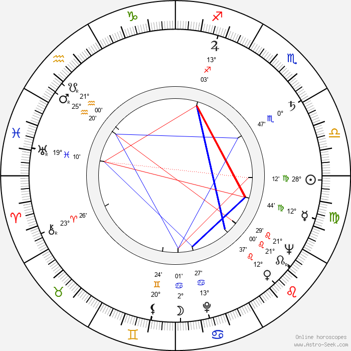 Gail Russell - Birth horoscope chart