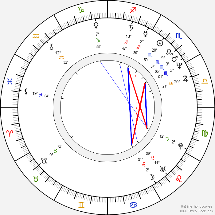 Gaita Aragona - Birth horoscope chart