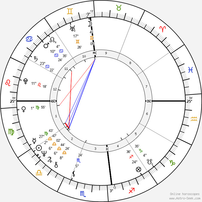 Gal Costa - Birth horoscope chart