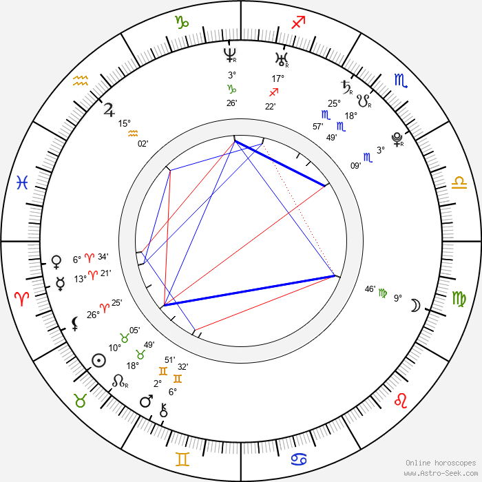 Gal Gadot - Birth horoscope chart