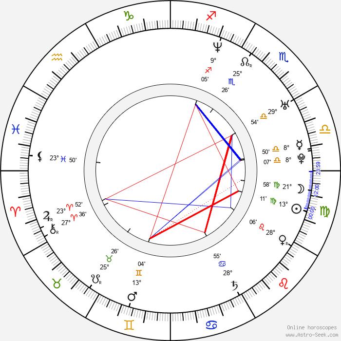Gala Rizzato - Birth horoscope chart