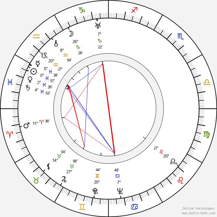 Gale Gordon - Birth horoscope chart