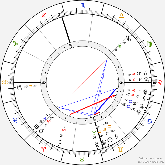 Gale Sayers - Birth horoscope chart