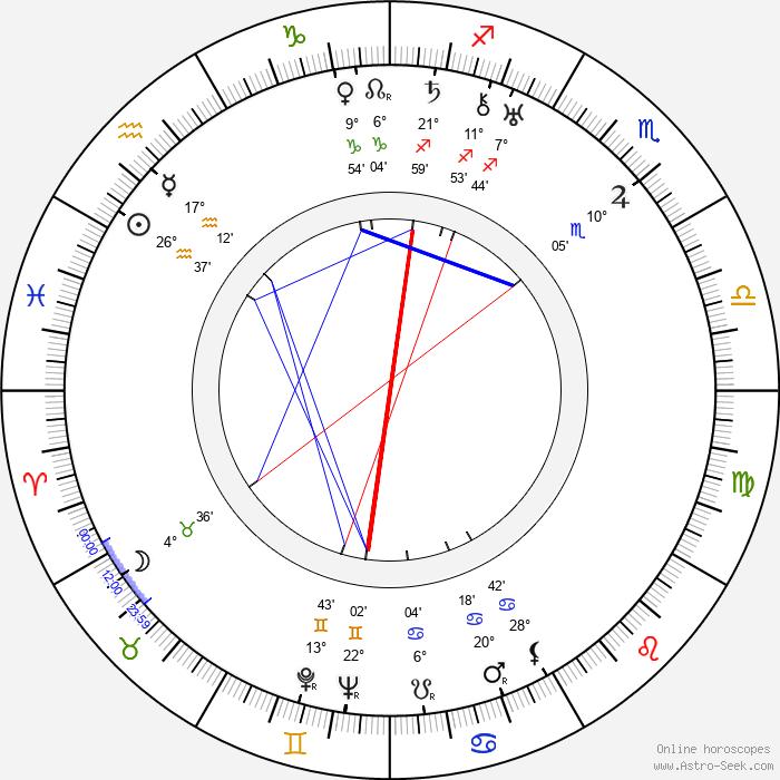 Gale Sondergaard - Birth horoscope chart