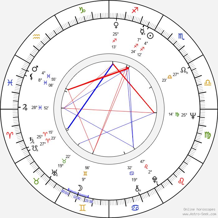 Galina Polskikh - Birth horoscope chart