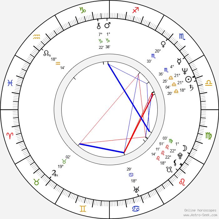 Galla Macků - Birth horoscope chart