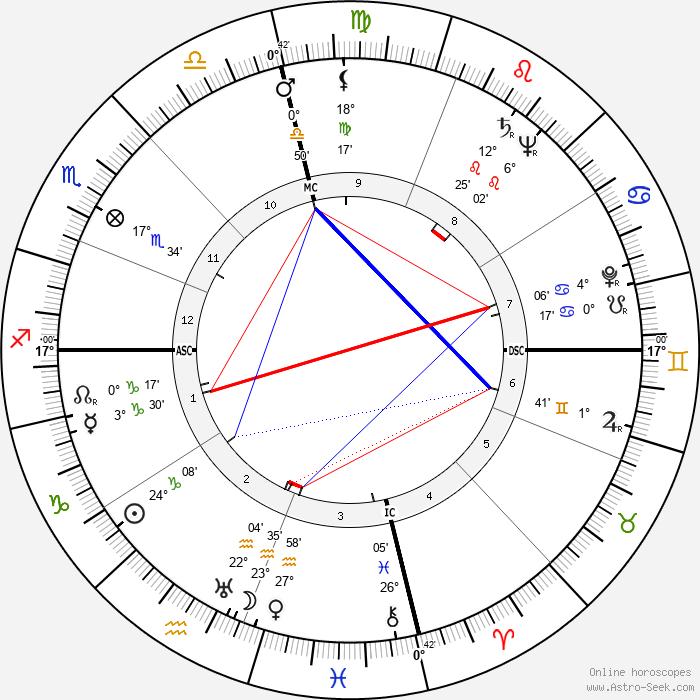 Gamal Abdel Nasser - Birth horoscope chart