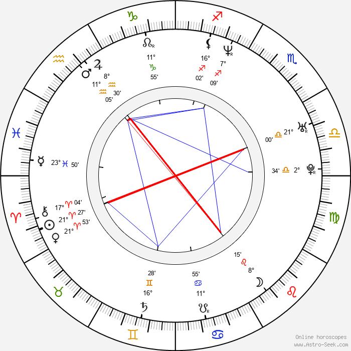Garance Clavel - Birth horoscope chart