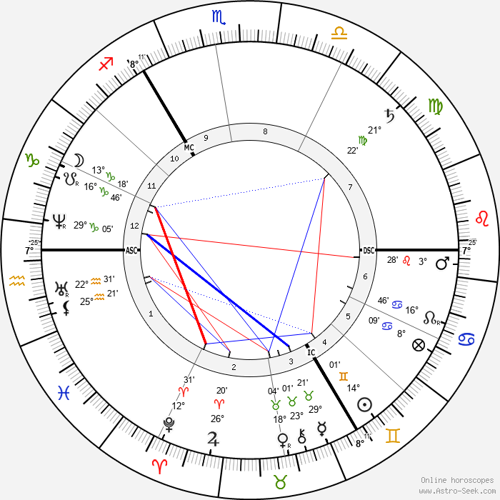Garnet J. Wolseley - Birth horoscope chart