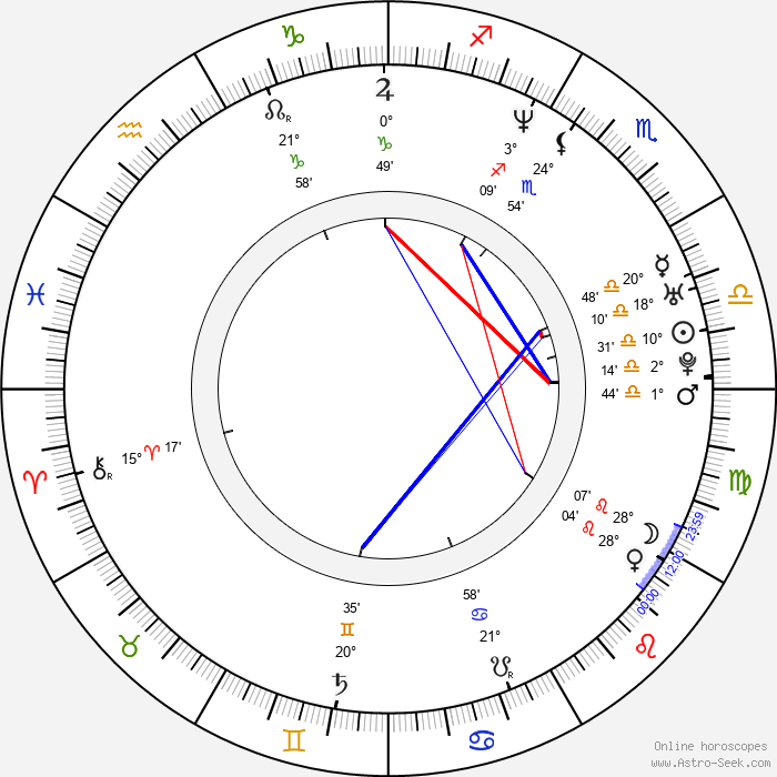 Garrett Dutton - Birth horoscope chart