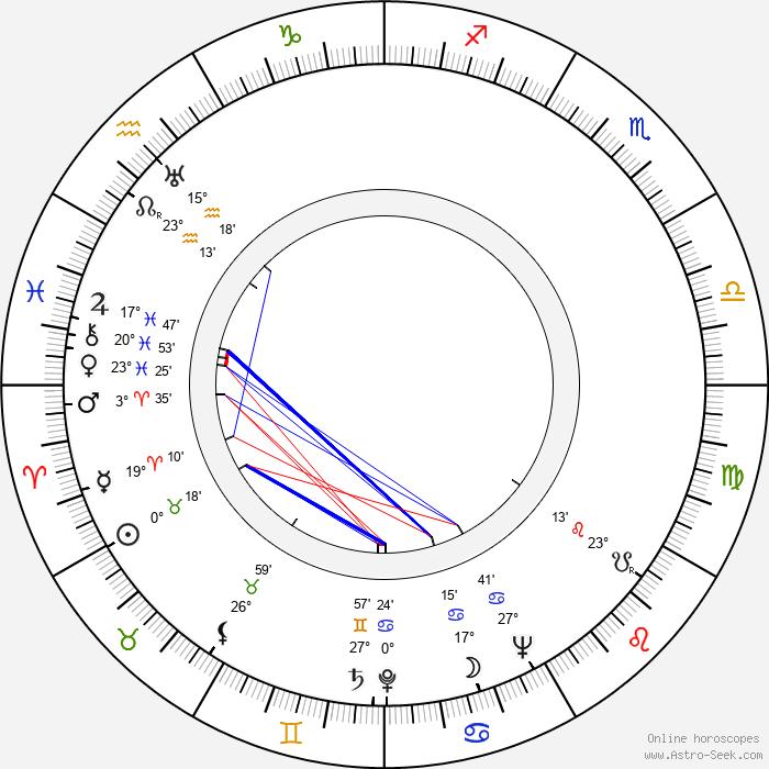 Garrett Hardin - Birth horoscope chart