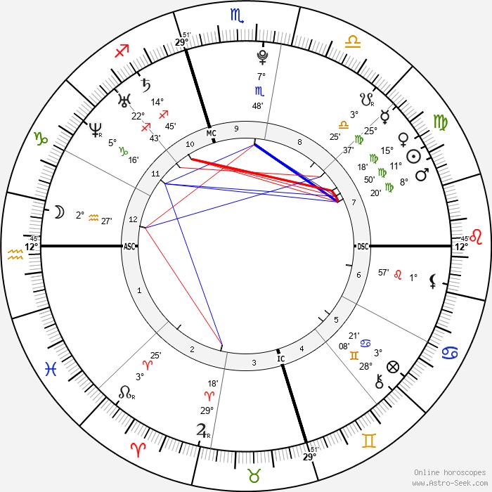 Garrett Sherrill - Birth horoscope chart