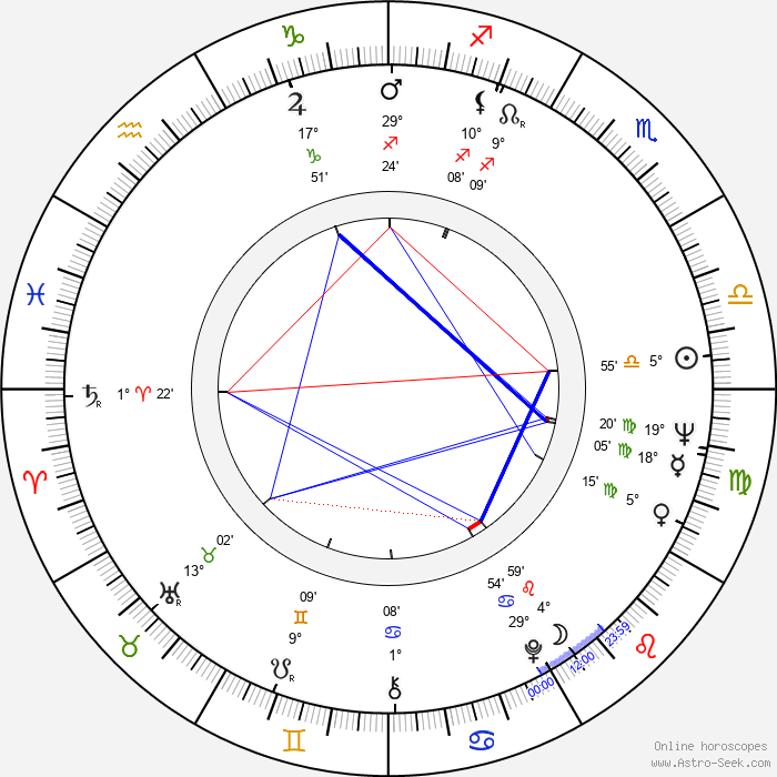Garry Little - Birth horoscope chart