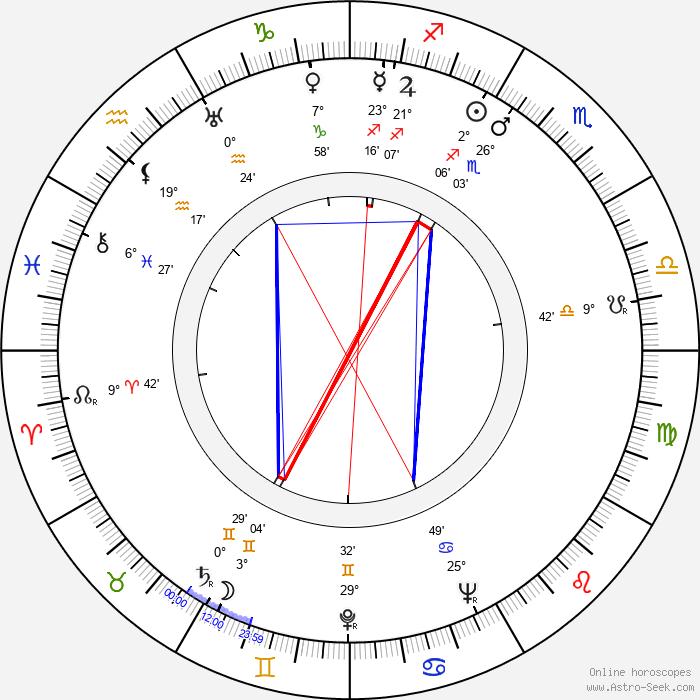 Garson Kanin - Birth horoscope chart