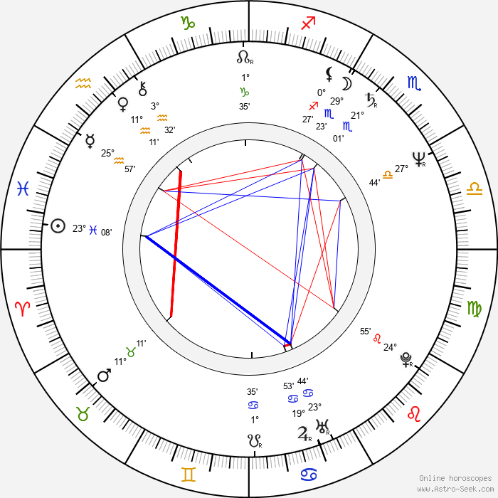 Garwin Sanford - Birth horoscope chart