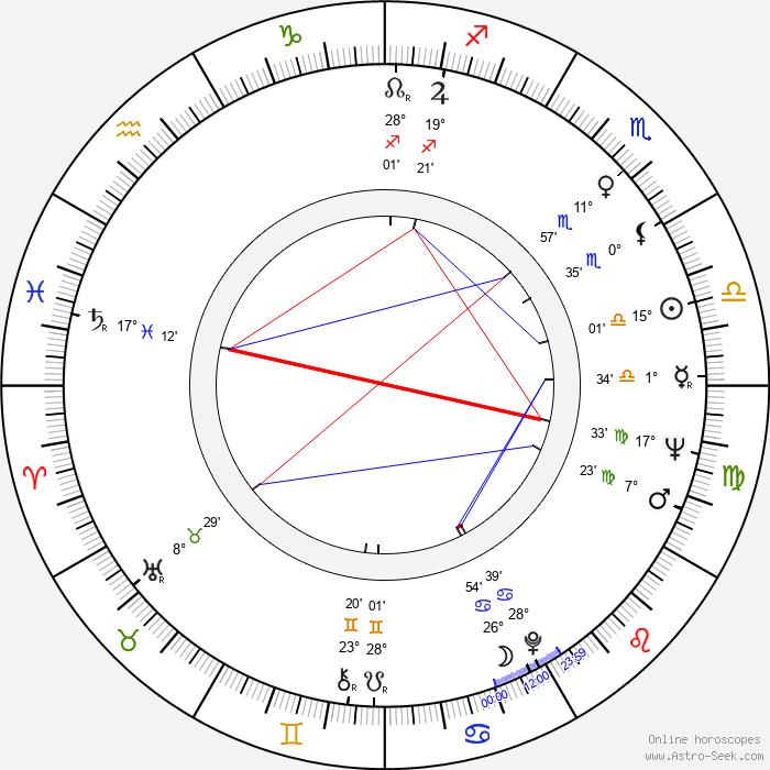Gary Alcorn - Birth horoscope chart