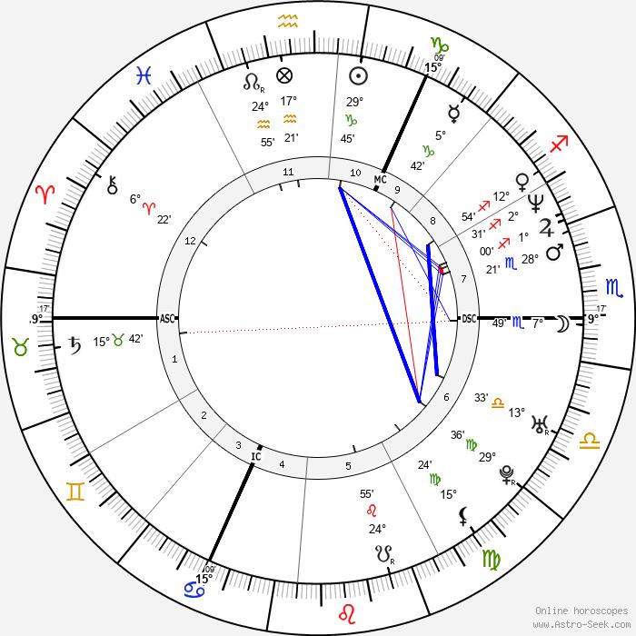 Gary Barlow - Birth horoscope chart