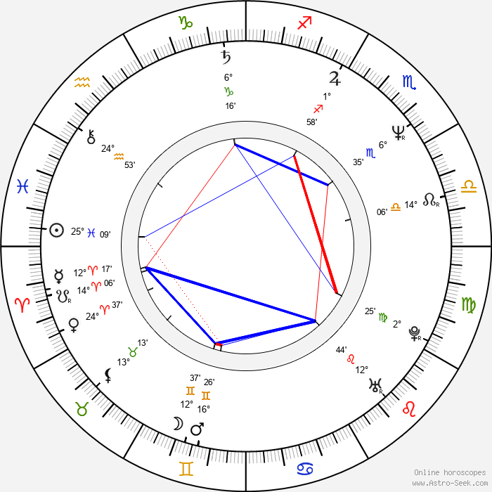 Gary Basaraba - Birth horoscope chart