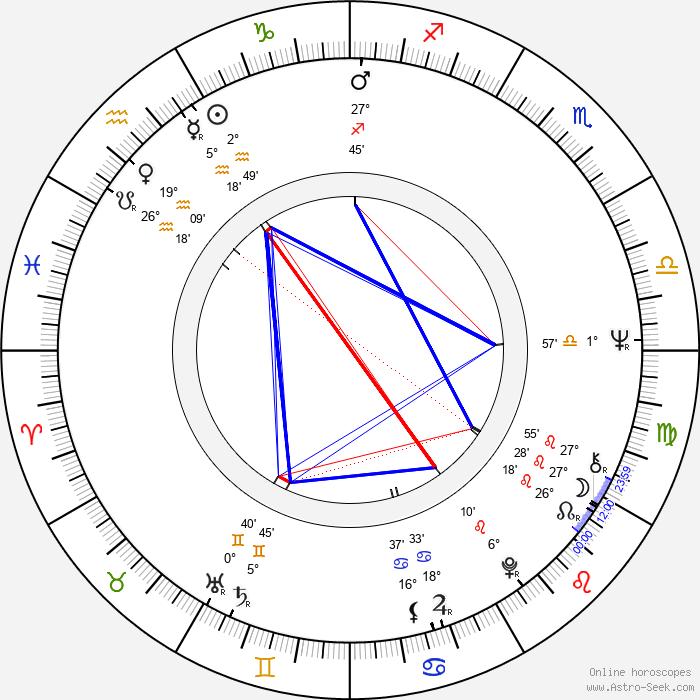 Gary Burton - Birth horoscope chart