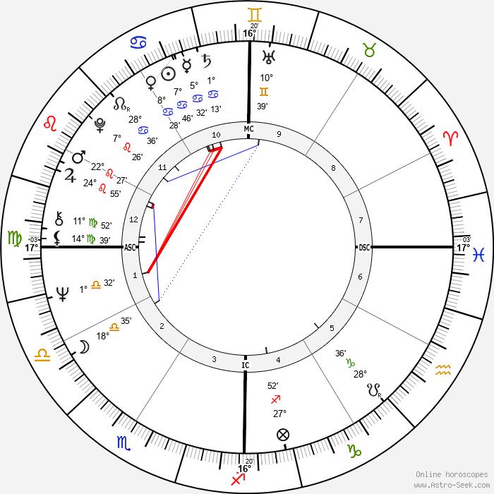 Gary Busey - Birth horoscope chart