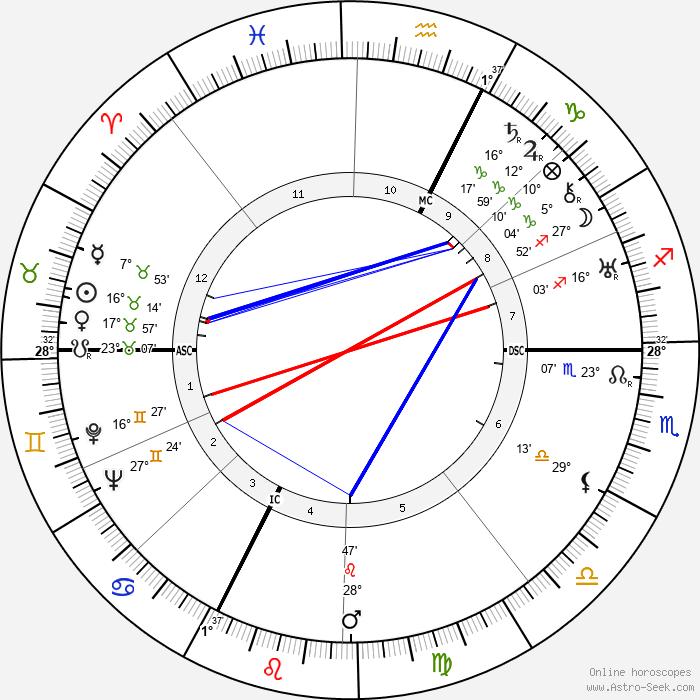 Gary Cooper - Birth horoscope chart