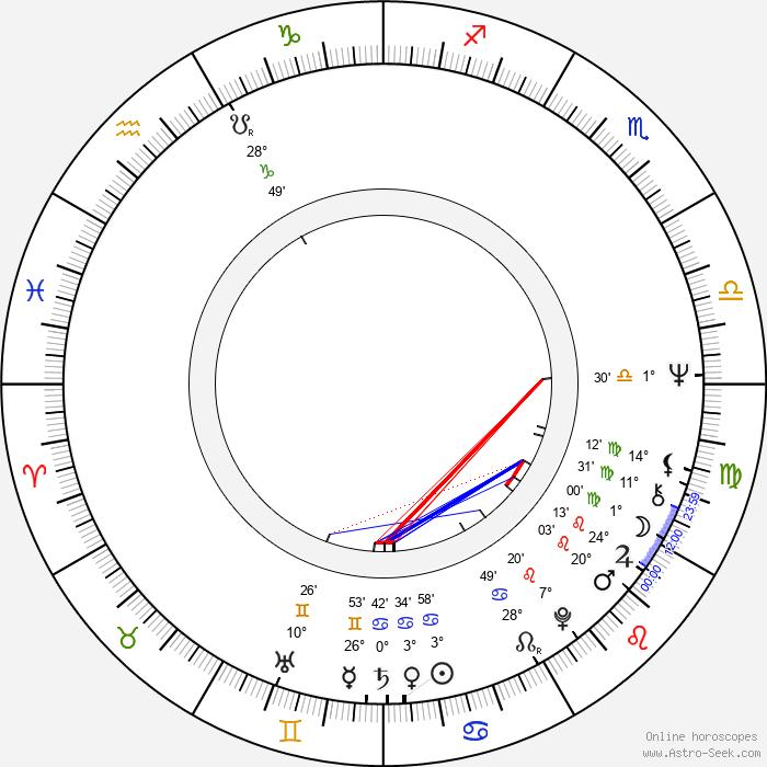 Gary David Goldberg - Birth horoscope chart