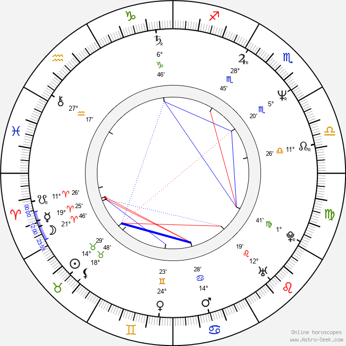 Gary Dubin - Birth horoscope chart