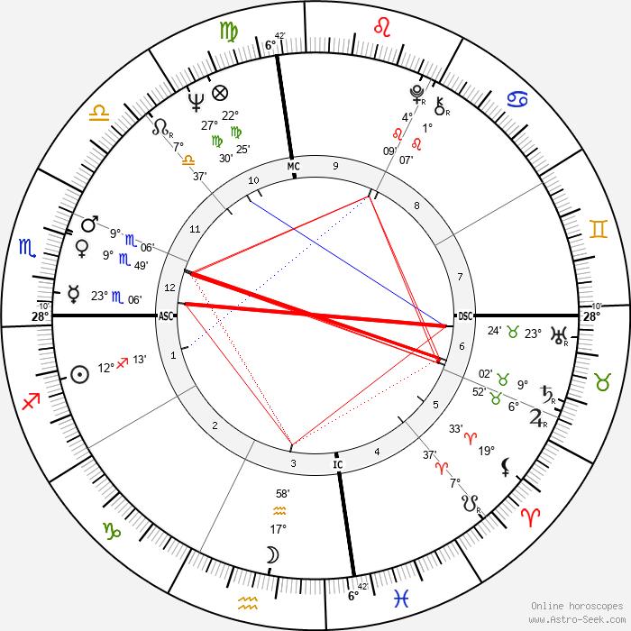 Gary Gilmore - Birth horoscope chart